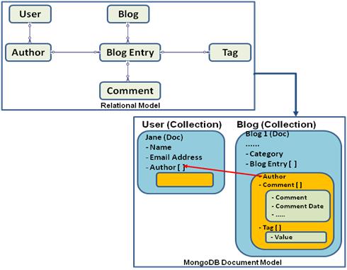 Nosql Data Modeling