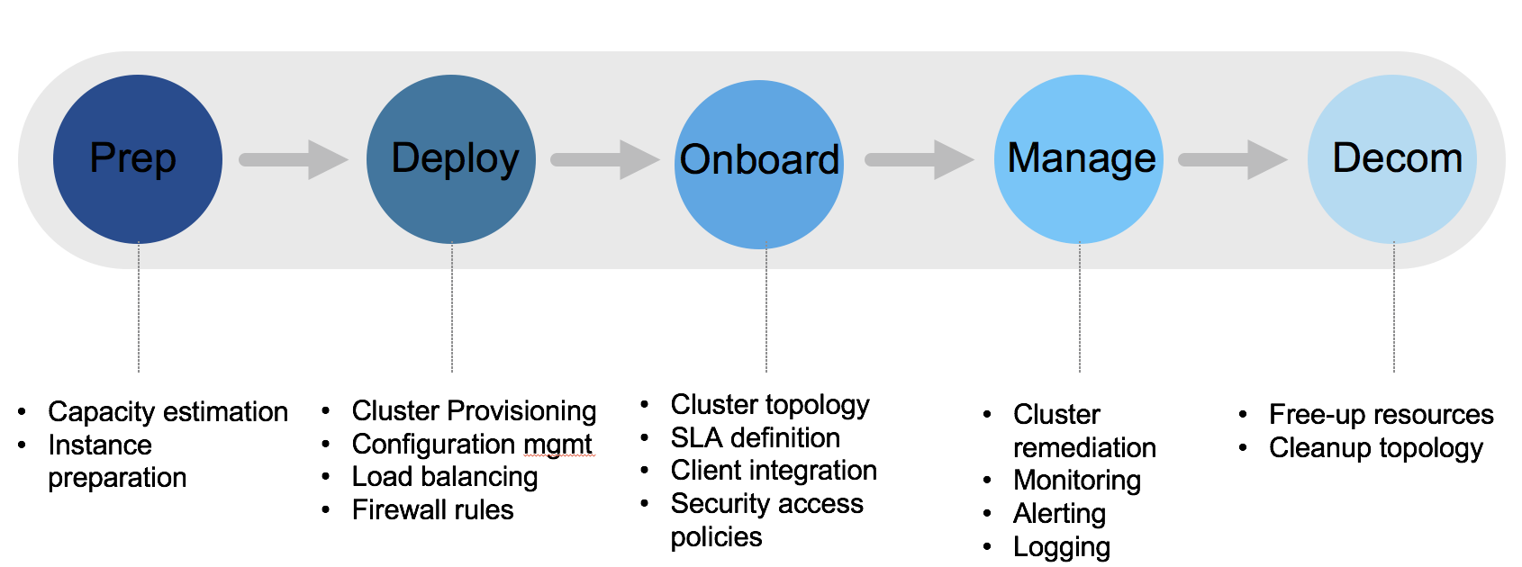 Elasticsearch Cluster Lifecycle at eBay