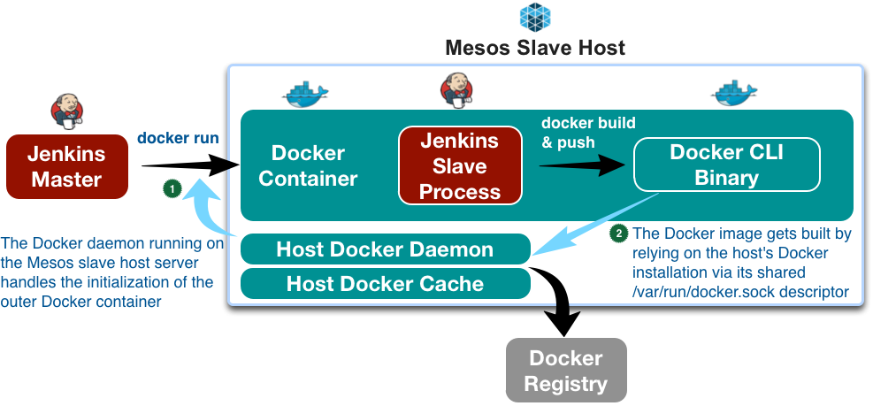 Delivering eBay's CI Solution with Apache Mesos - Part II