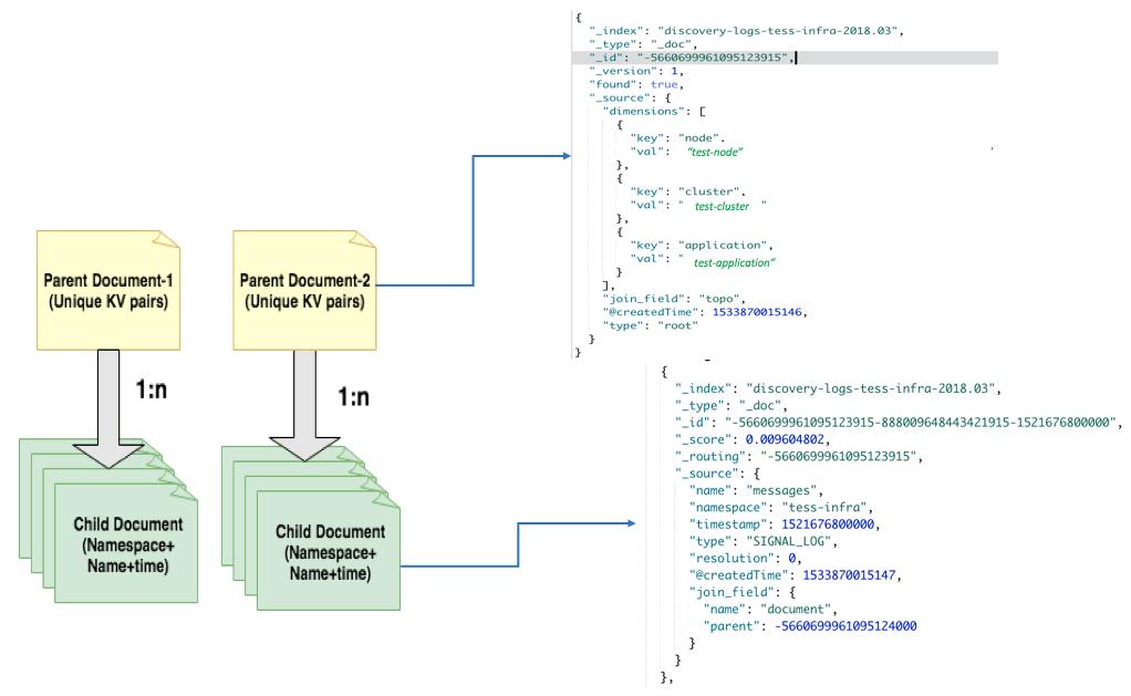 Providing Metadata Discovery on Large-Volume Data Sets