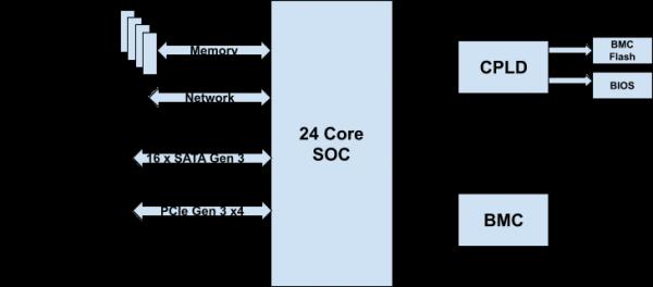 eBay's Hyperscale Platforms