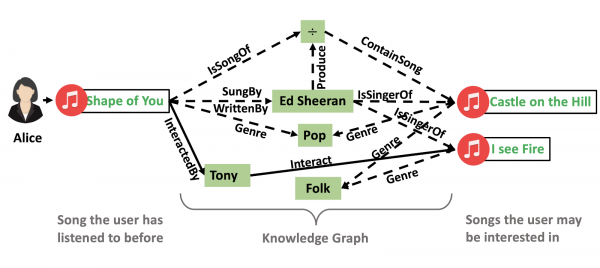Explainable Reasoning over Knowledge Graphs for Recommendation