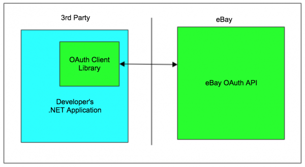 eBay OAuth Client Library