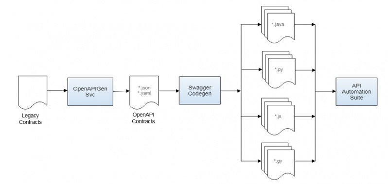 OpenAPI–An eBay Perspective